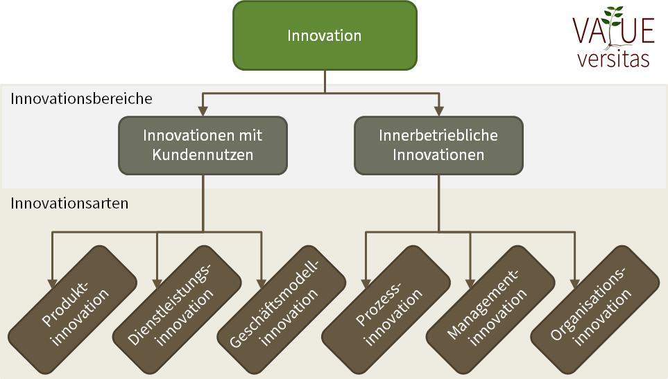 Innovationsarten